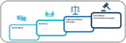 Im Rahmen von Claim Management unterstützt Primestone Consulting Sie bei der Verteitidung Ihrer Ansprüche.