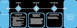 Primestone Consulting unterstützt Sie bei der Analye, Konzeption und Umsetzung erfolgreicher Outsouring Konzepte.
