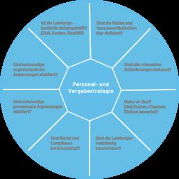 Diese Leitfragen unterstützen Sie bei der Entwicklung und Umsetzung erfolgreiche Outsourcing Konzepte.